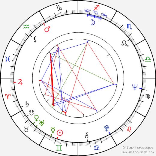 Éva Somfai birth chart, Éva Somfai astro natal horoscope, astrology