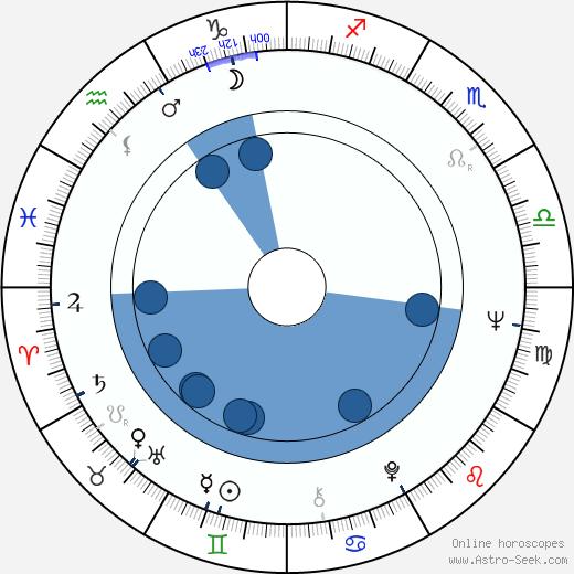 Henri Pachard wikipedia, horoscope, astrology, instagram