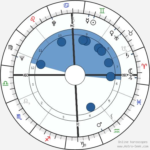 Jackie Stewart wikipedia, horoscope, astrology, instagram