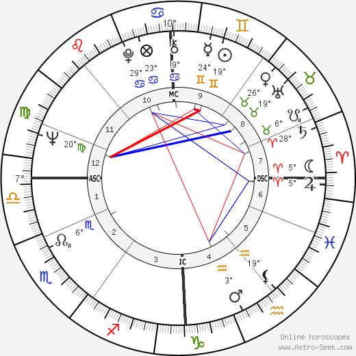 Jackie Stewart tema natale, biography, Biografia da Wikipedia 2020, 2021