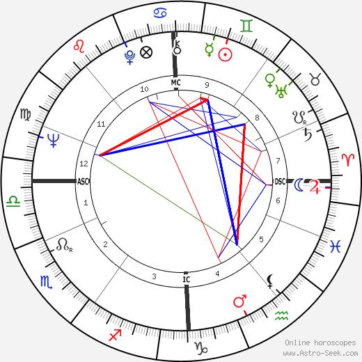Jackie Stewart tema natale, oroscopo, Jackie Stewart oroscopi gratuiti, astrologia