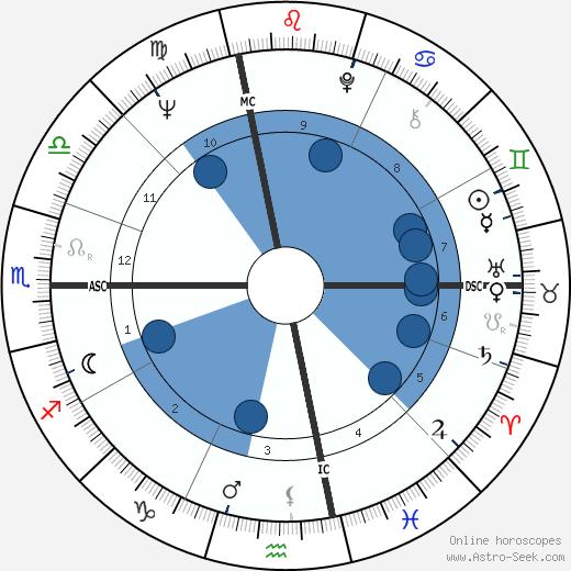 Jerry Rannow wikipedia, horoscope, astrology, instagram