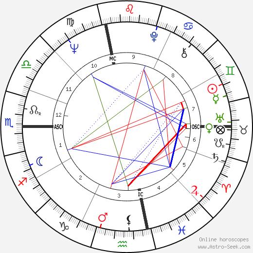 Jerry Rannow день рождения гороскоп, Jerry Rannow Натальная карта онлайн