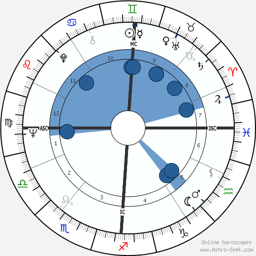 Joe Clark wikipedia, horoscope, astrology, instagram