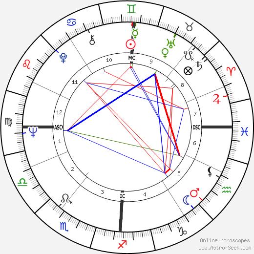 Джо Кларк Joe Clark день рождения гороскоп, Joe Clark Натальная карта онлайн