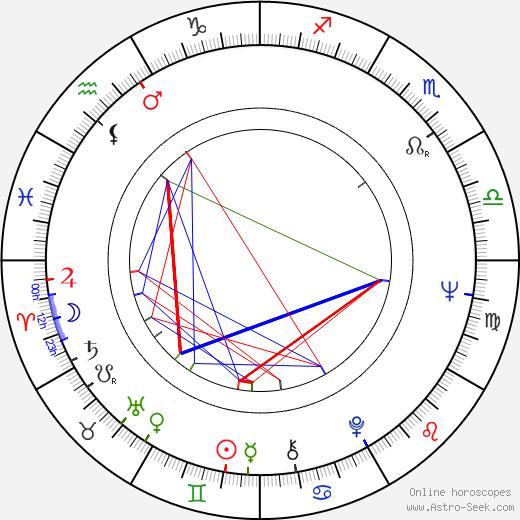 Johan Forssell birth chart, Johan Forssell astro natal horoscope, astrology
