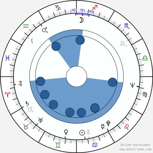 John Fortune wikipedia, horoscope, astrology, instagram