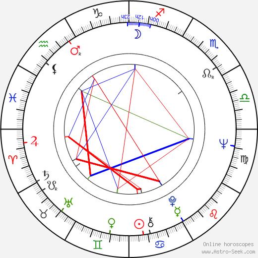 John Fortune birth chart, John Fortune astro natal horoscope, astrology