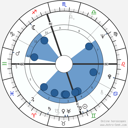 John Schlee horoscope, astrology, sign, zodiac, date of birth, instagram