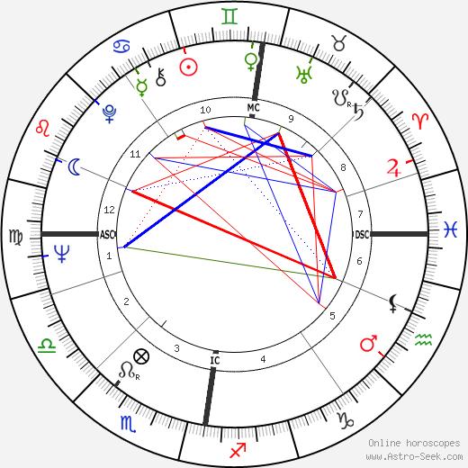 Kalle Holmberg tema natale, oroscopo, Kalle Holmberg oroscopi gratuiti, astrologia