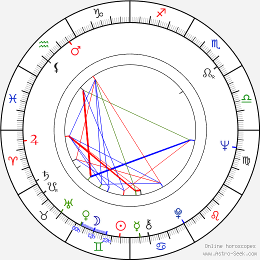 Kenneth MacMillan tema natale, oroscopo, Kenneth MacMillan oroscopi gratuiti, astrologia