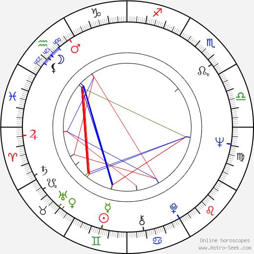 Kosaburo Sasaoka birth chart, Kosaburo Sasaoka astro natal horoscope, astrology
