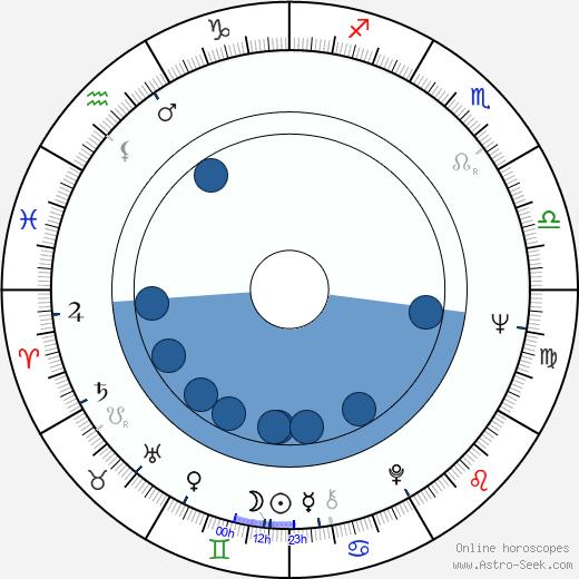 Krzysztof Zanussi wikipedia, horoscope, astrology, instagram