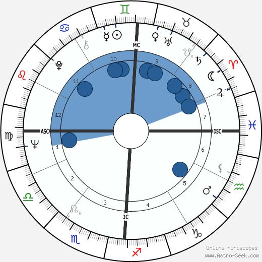 Laurent Spanghero wikipedia, horoscope, astrology, instagram