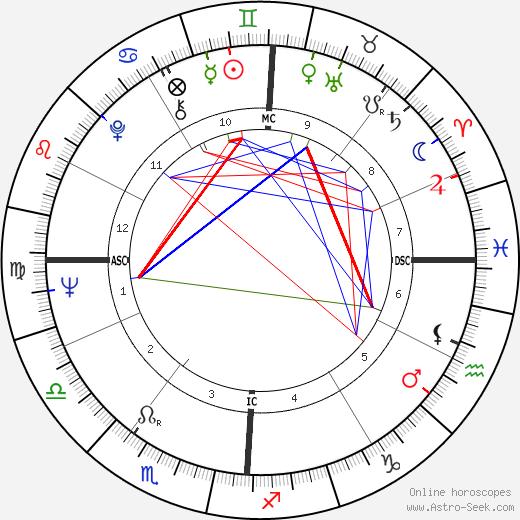 Laurent Spanghero tema natale, oroscopo, Laurent Spanghero oroscopi gratuiti, astrologia