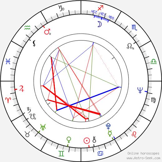 Lieh Lo astro natal birth chart, Lieh Lo horoscope, astrology