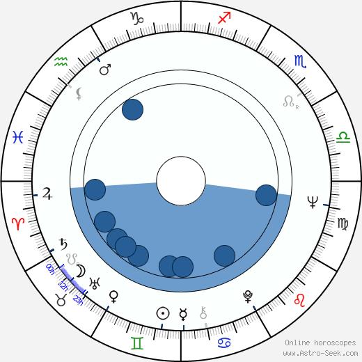 Martin Johnson wikipedia, horoscope, astrology, instagram