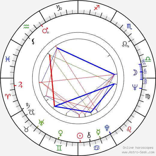 Michael Gothard tema natale, oroscopo, Michael Gothard oroscopi gratuiti, astrologia