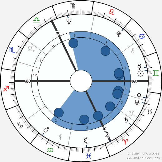 Michel Lang wikipedia, horoscope, astrology, instagram