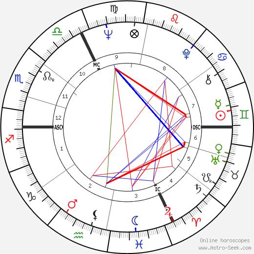 Michel Lang birth chart, Michel Lang astro natal horoscope, astrology