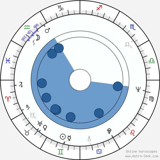 Nelli Maksimova wikipedia, horoscope, astrology, instagram