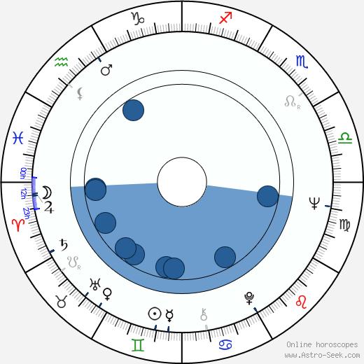 Paul Osipow wikipedia, horoscope, astrology, instagram