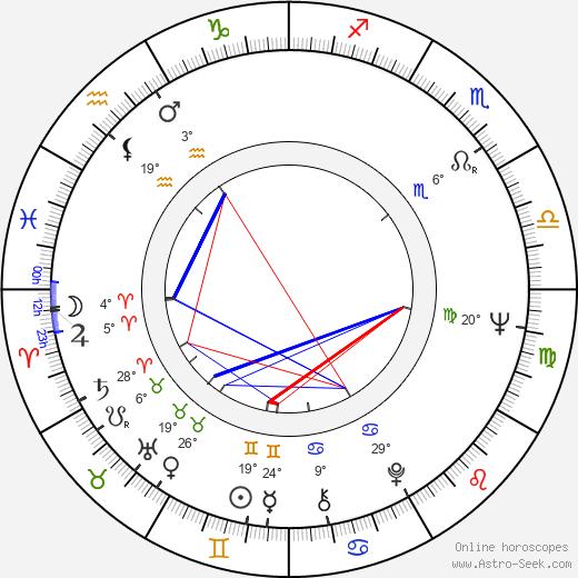 Paul Osipow birth chart, biography, wikipedia 2018, 2019