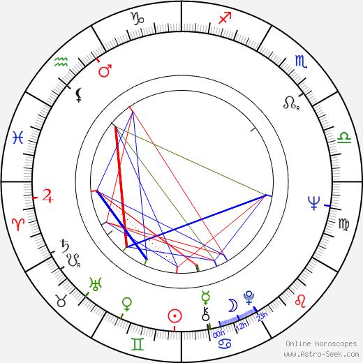 Pertti Maisala astro natal birth chart, Pertti Maisala horoscope, astrology