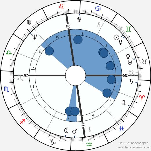 Pier Mannuccio Mannucci wikipedia, horoscope, astrology, instagram