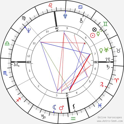 Pier Mannuccio Mannucci tema natale, oroscopo, Pier Mannuccio Mannucci oroscopi gratuiti, astrologia