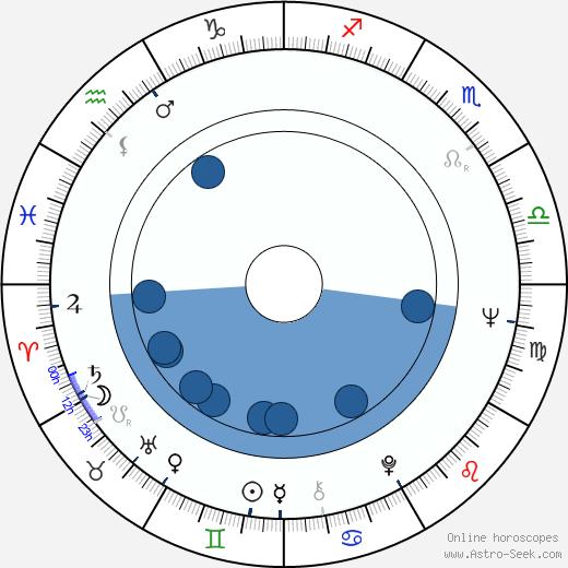 Prakash Mehra wikipedia, horoscope, astrology, instagram