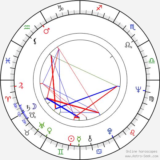 Prakash Mehra birth chart, Prakash Mehra astro natal horoscope, astrology