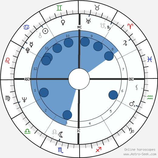 R. D. Burman wikipedia, horoscope, astrology, instagram