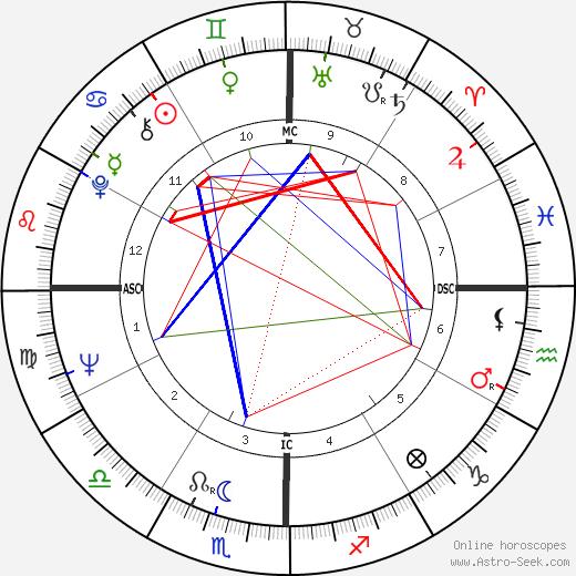 R. D. Burman tema natale, oroscopo, R. D. Burman oroscopi gratuiti, astrologia