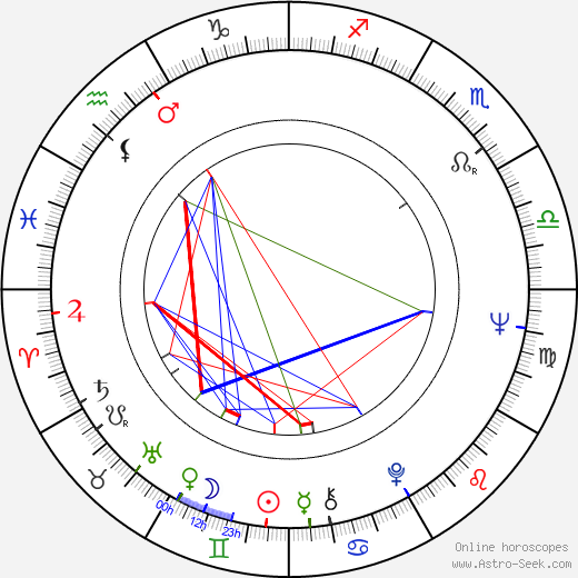 Ritva Oksanen tema natale, oroscopo, Ritva Oksanen oroscopi gratuiti, astrologia