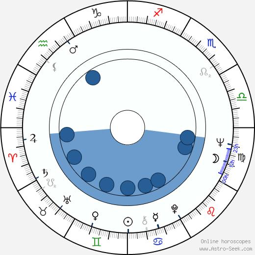 Robert Kramer wikipedia, horoscope, astrology, instagram