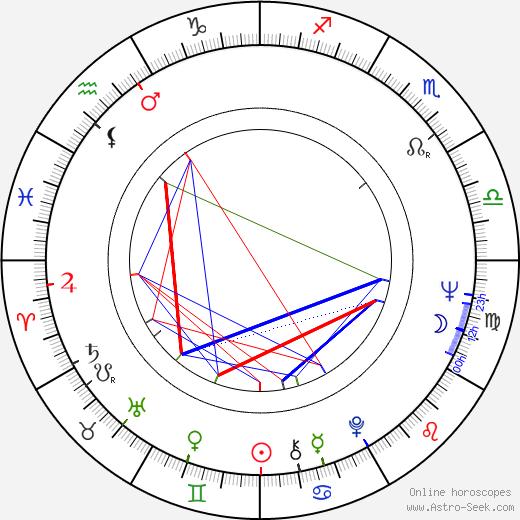 Robert Kramer astro natal birth chart, Robert Kramer horoscope, astrology