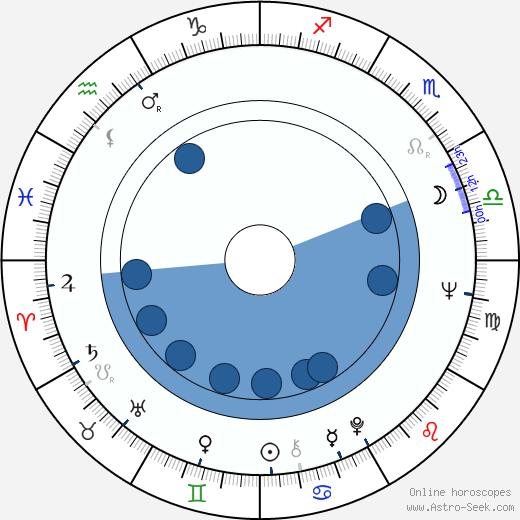 Seppo Lehtonen wikipedia, horoscope, astrology, instagram