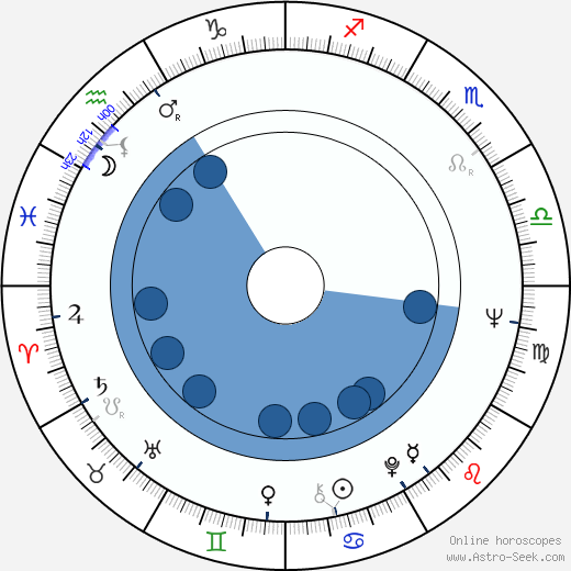 Aleksandr Svetlov wikipedia, horoscope, astrology, instagram