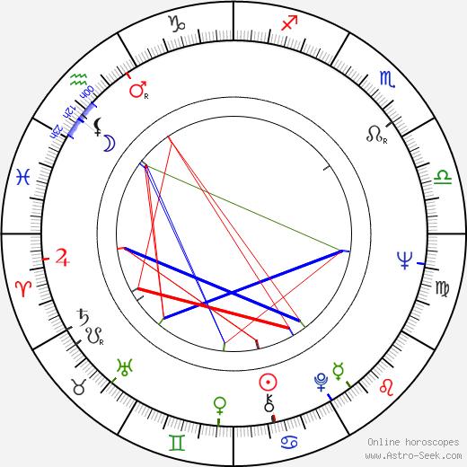 Aleksandr Svetlov astro natal birth chart, Aleksandr Svetlov horoscope, astrology