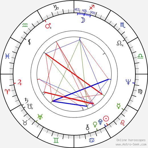 Allan Hagert birth chart, Allan Hagert astro natal horoscope, astrology