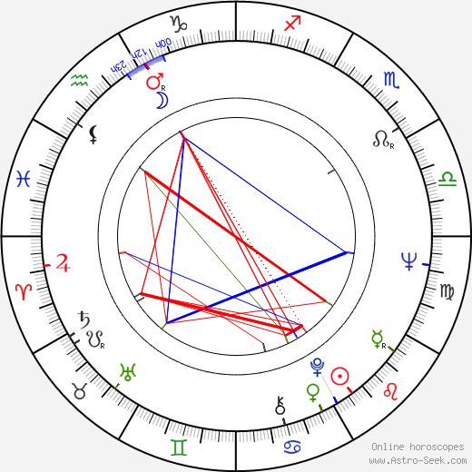 Alois Švehlík birth chart, Alois Švehlík astro natal horoscope, astrology