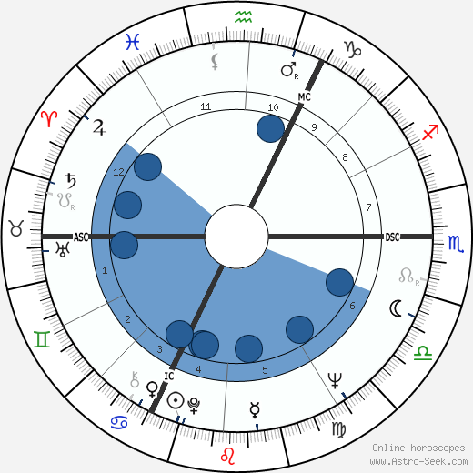 André Legrand wikipedia, horoscope, astrology, instagram