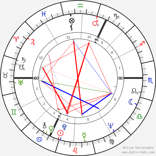 André Legrand birth chart, André Legrand astro natal horoscope, astrology