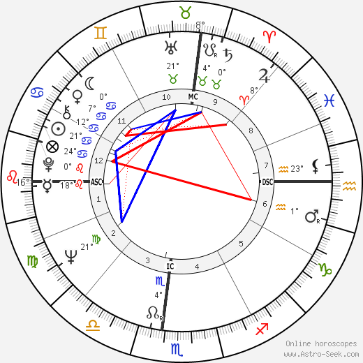 Anibal Silva birth chart, biography, wikipedia 2017, 2018