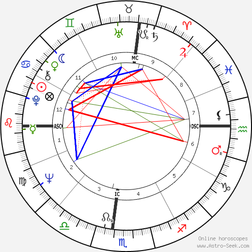 Anibal Silva astro natal birth chart, Anibal Silva horoscope, astrology