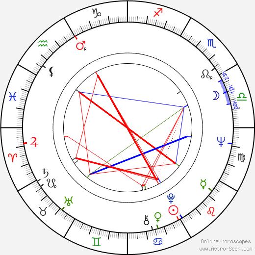 Audrey Johnston birth chart, Audrey Johnston astro natal horoscope, astrology