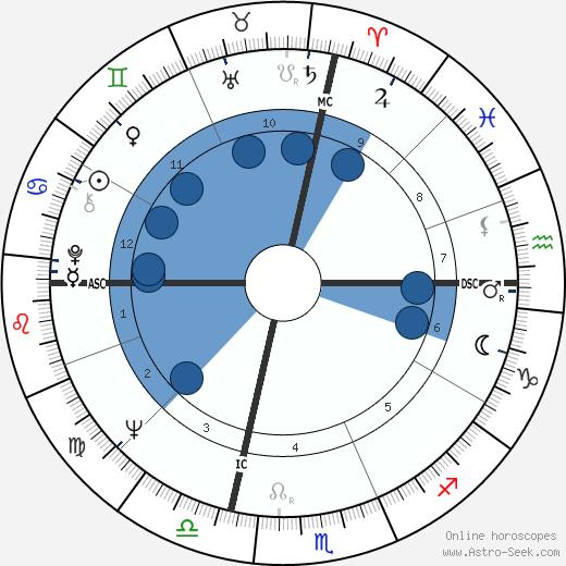 Barbara Colby wikipedia, horoscope, astrology, instagram