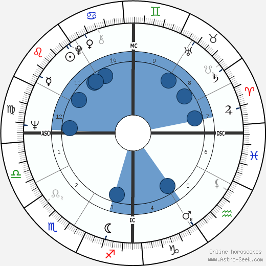 Bob Lilly wikipedia, horoscope, astrology, instagram