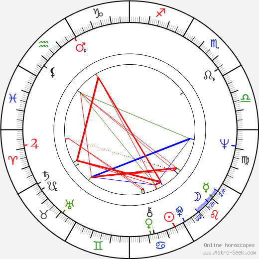 Brian Auger birth chart, Brian Auger astro natal horoscope, astrology